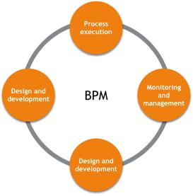 BPM-hjulet