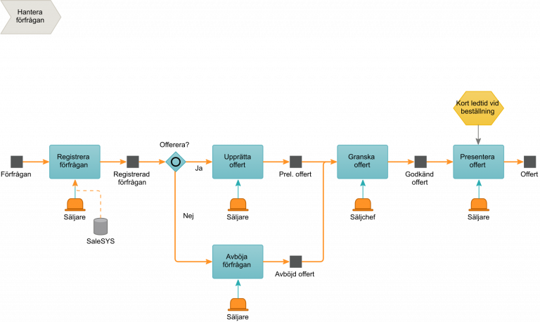 processmodell