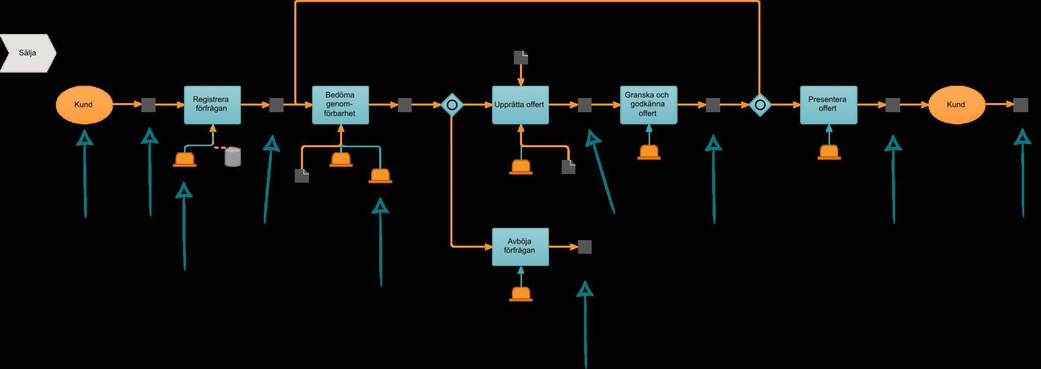 Från processmodell till informationsmodell