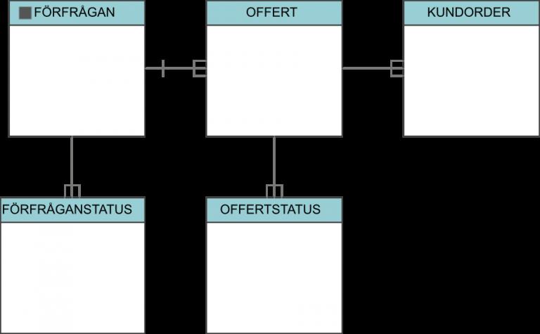 Informationsmodell entiteter