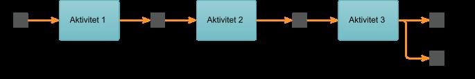 Processkartläggning