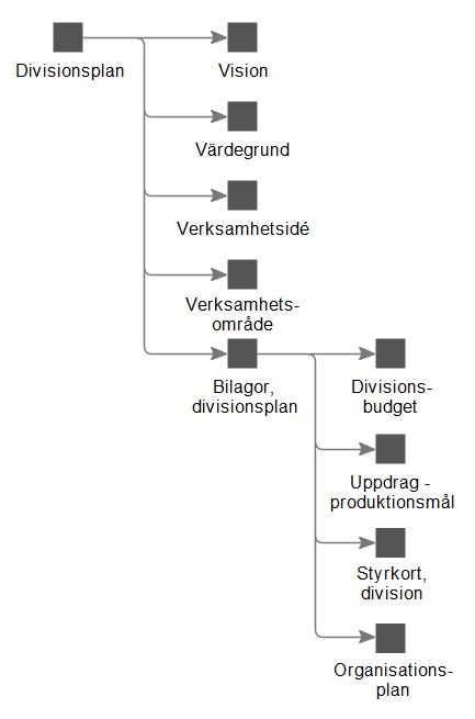Produktmodell